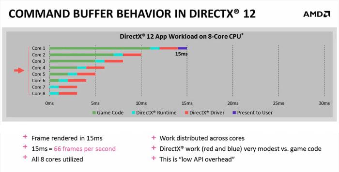 DX common buffer behavior